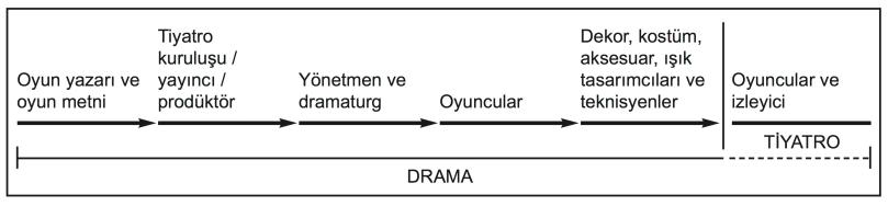 drama_tiyatro